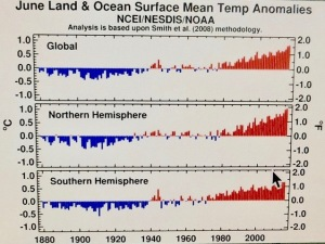 June Land and Ocean Surface Mean Temp Anomalies Graph