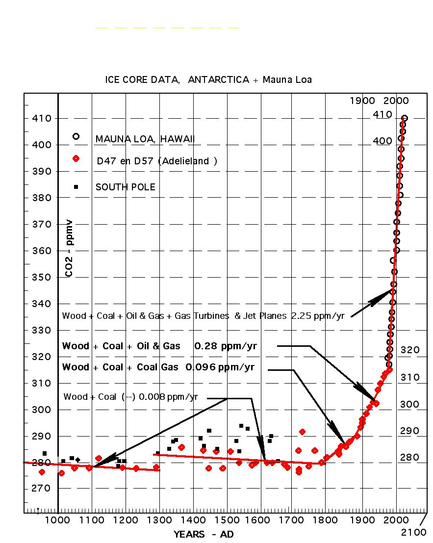 1048 CO2 graph 800 to 2100