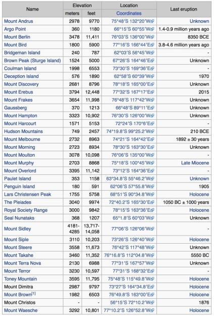 List of Antarctic Volcanoes